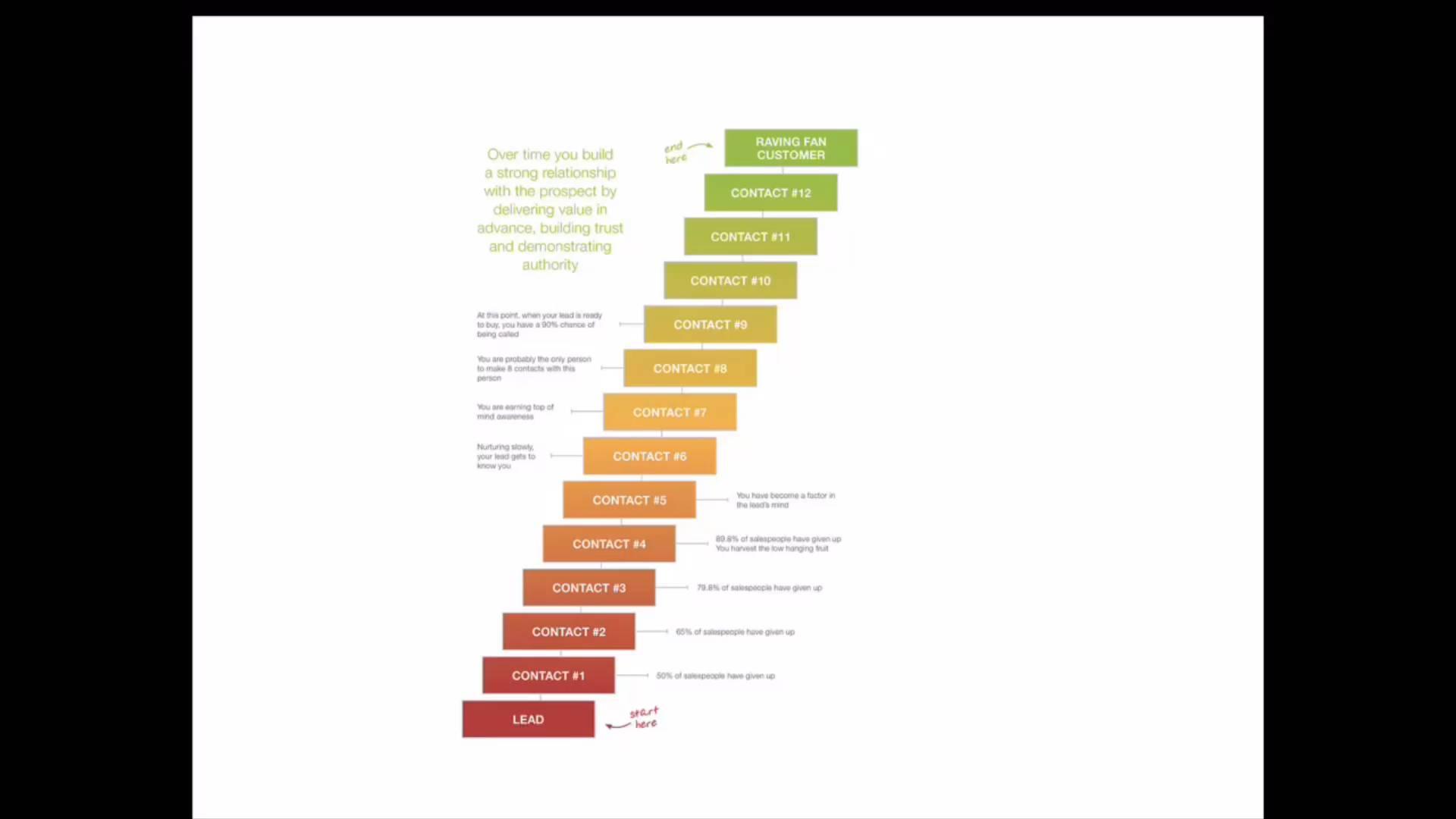 2. Nurturing Lead - EBM (Toe Tet)
