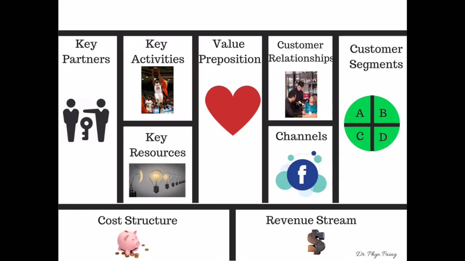 3. business model canvas - Toe Tet