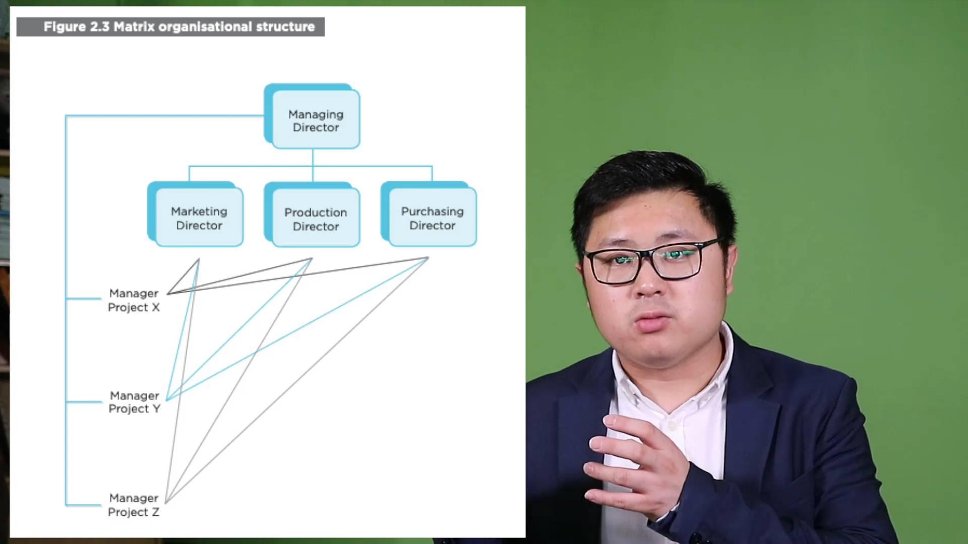 3. organizational structure - EBM (Toe Tet)