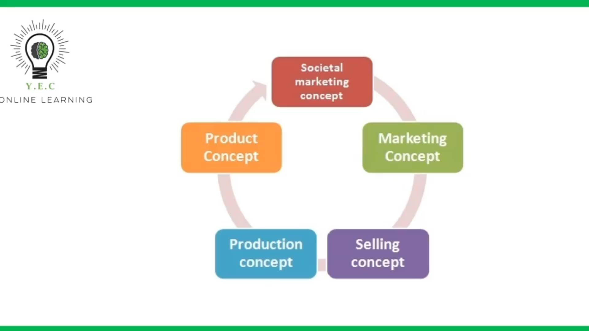 Ch 16. Business Concepts and Marketing