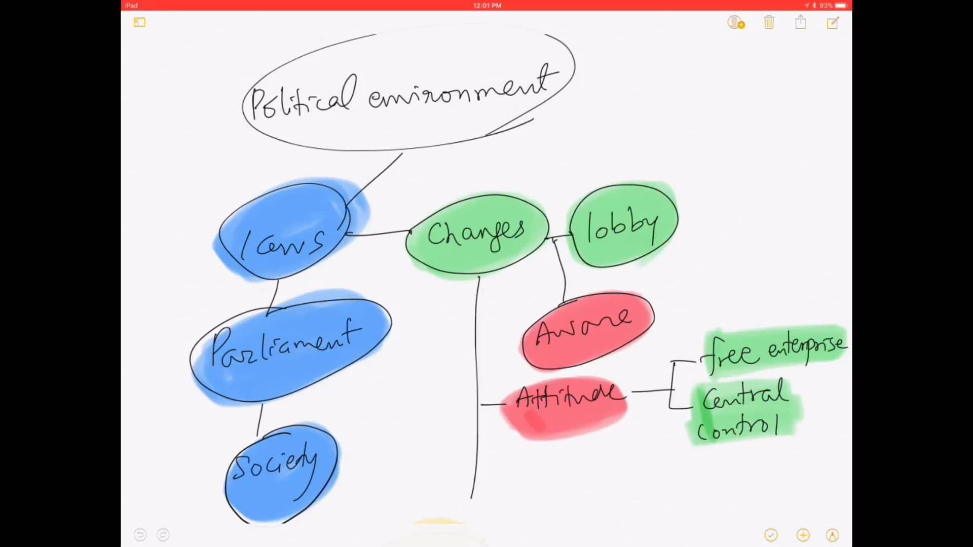 Ch 4 - Political Environment
