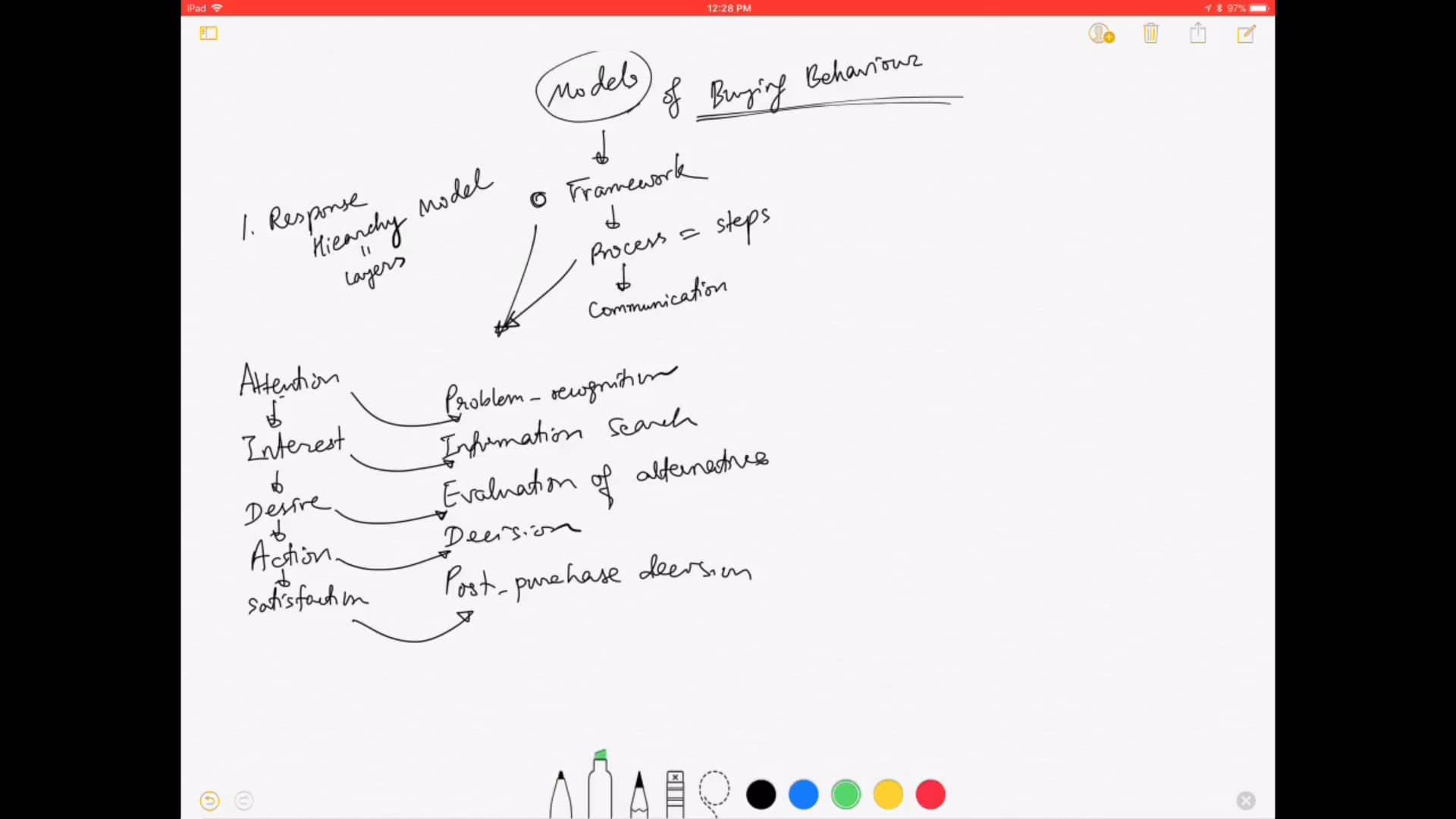 Ch 5- Models of Buying Behavior