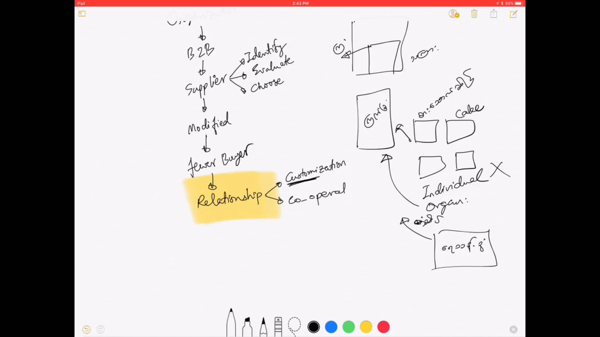Ch 5 - Organisational Buying Behavior