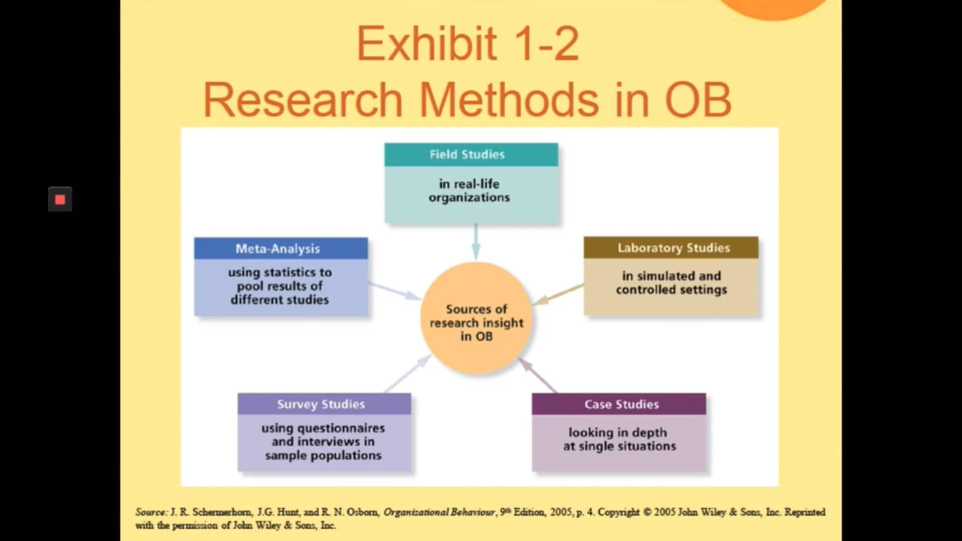 Organizational Behavior OB2