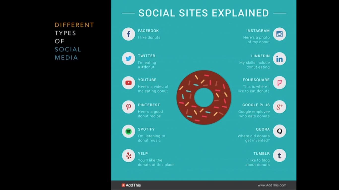 6. Different Kinds of Social Media